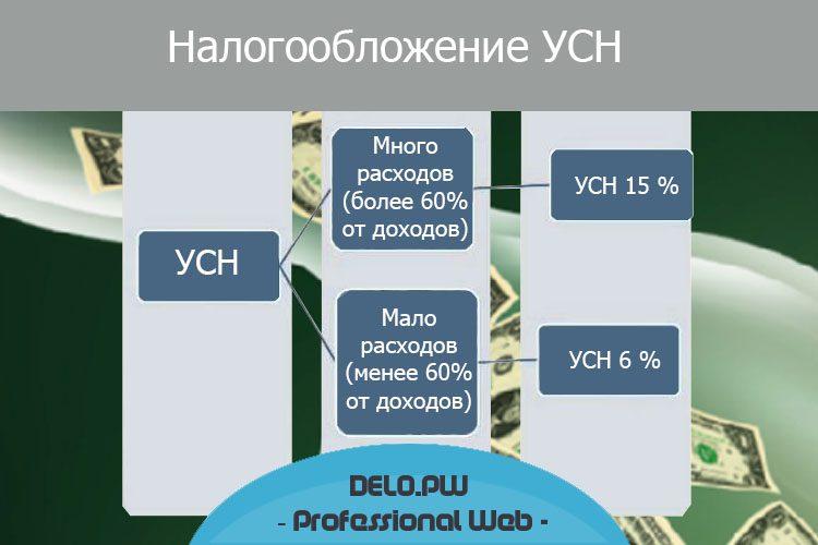 Налогообложение УСН