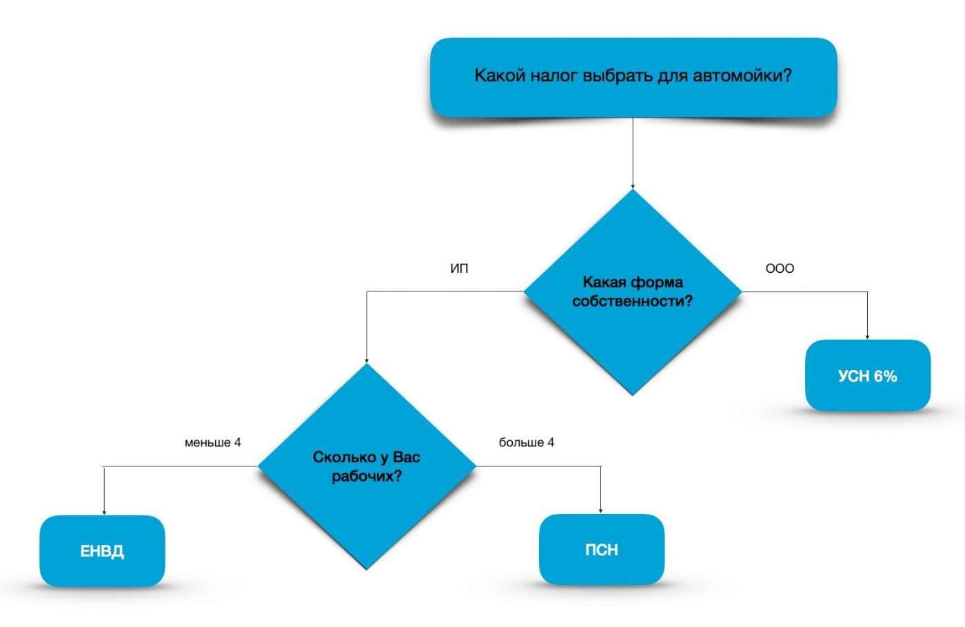 Схема выбора налога для автомойки