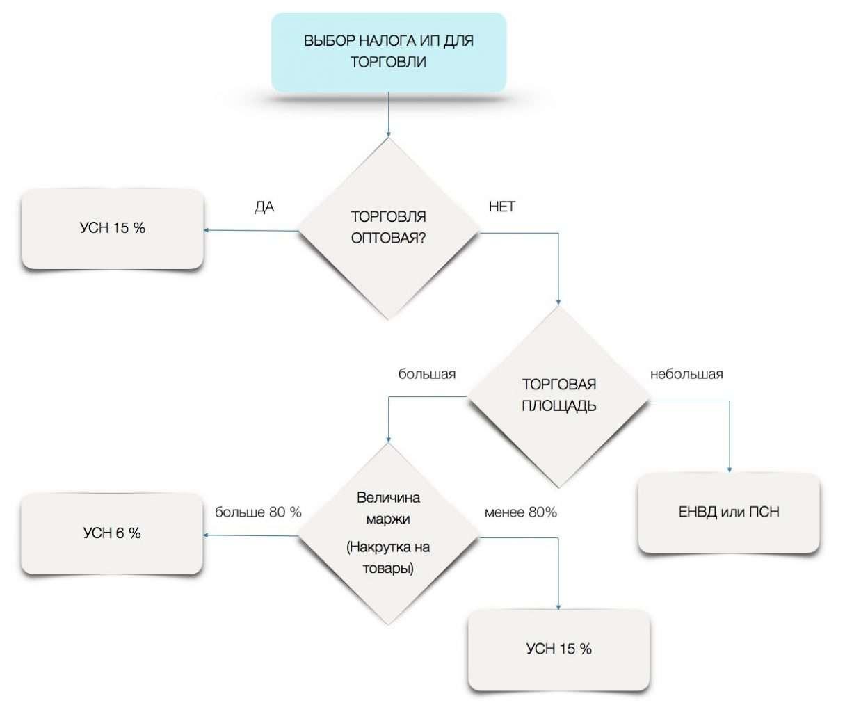Схема выбора системы налогообложения ИПдля торговли